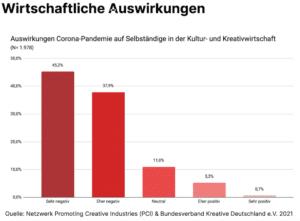 Corona Bilanz Wirtschaftliche Auswirkungen