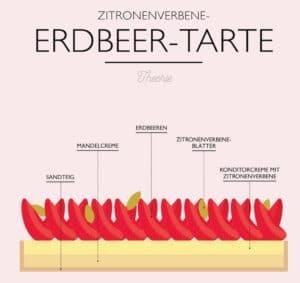 Backbuch Torten Infografik