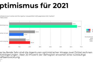 GWA Frühjahrsmonitor: Optimismus für 2021