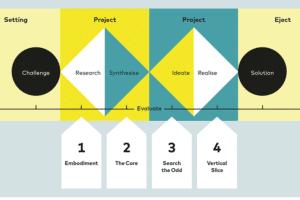 Interdisziplinäres Arbeiten: Double-Diamond-Prozess