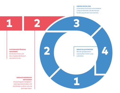 Circular Design Schaubild