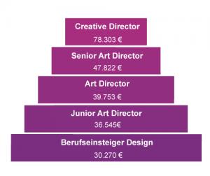 Creative Director, Art Director, Gehalt, Ausbildung, Karriere, Karrierestufen