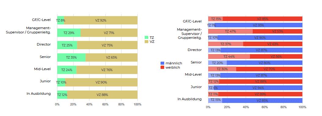 Teilzeit / Vollzeit Charts