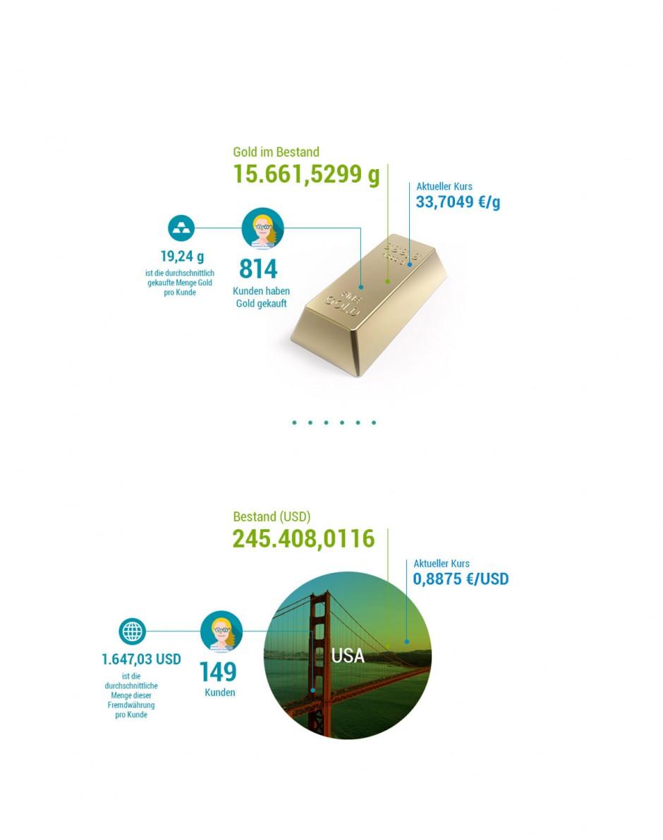 fidor-hoch-infografik