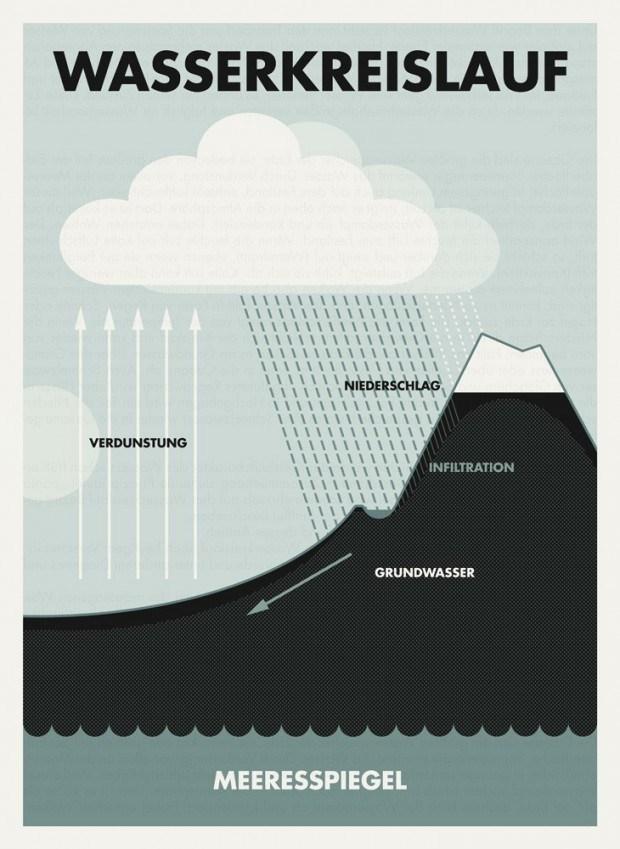 irisluckhaus_infografik_bio_wasserkreislauf_730-001